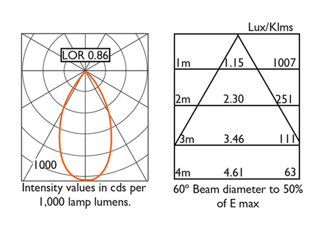 60° Beam Photometry Information